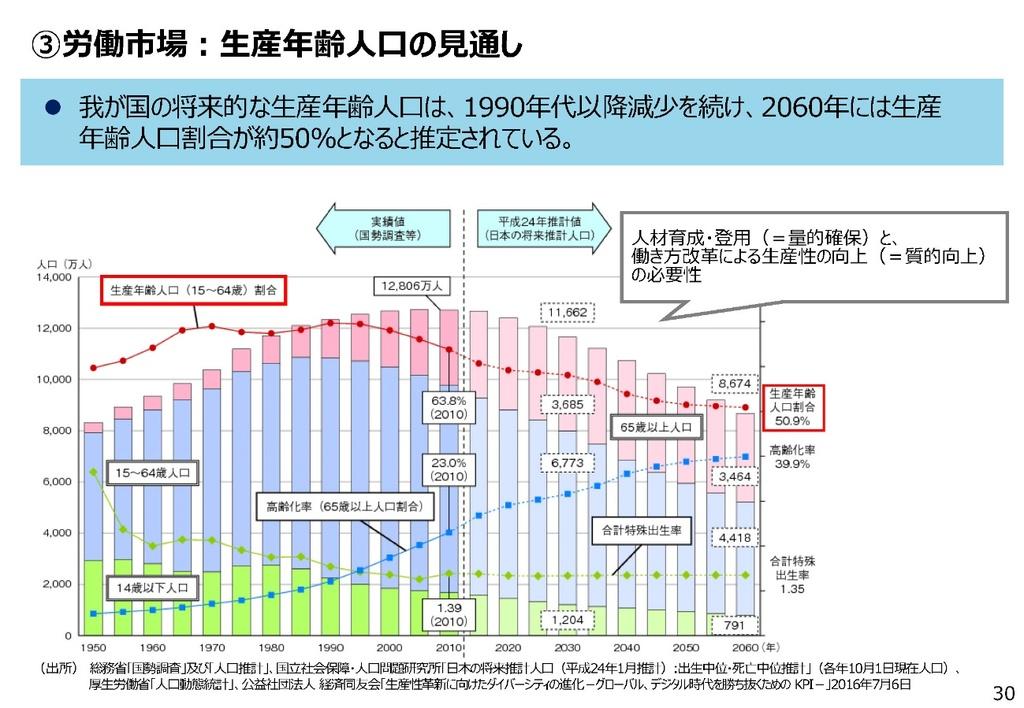 日本人が「一億総活躍」しても労働力不足を補えない ...